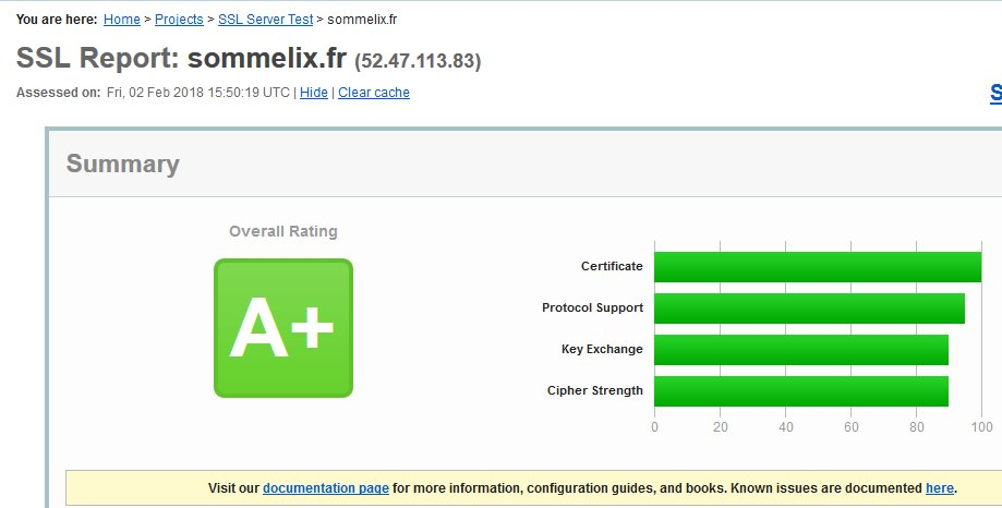 Note sommelix.fr sur ssllabs.com : A+
